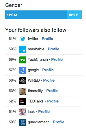 digiphile-Twitter-follower-demographics-august-2014