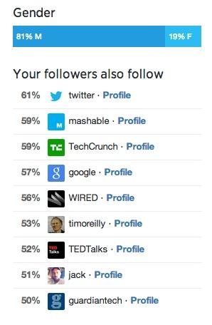digiphile-Twitter-follower-demographics-august-2014